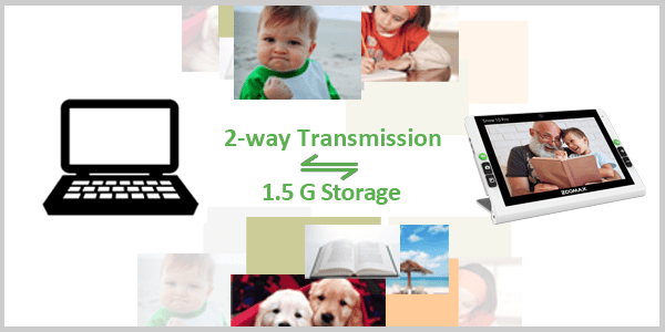 Graphic and images mixed, depicting 2-way transmisson of images, and 1.5 G image storage